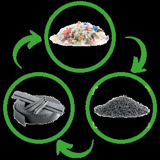 économie circulaire recyclage plastique